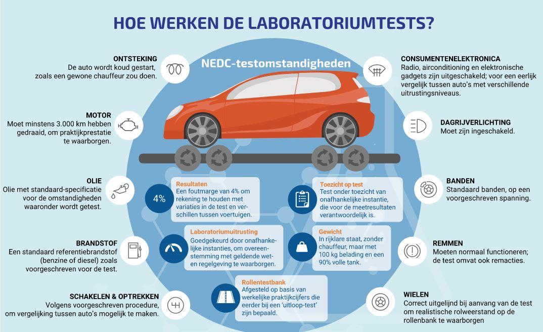 De (on)betrouwbaarheid van de NEDC norm voor elektrische auto's
