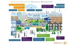 Het klimaatakkoord en mobiliteit